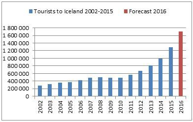 iceland tourism graph